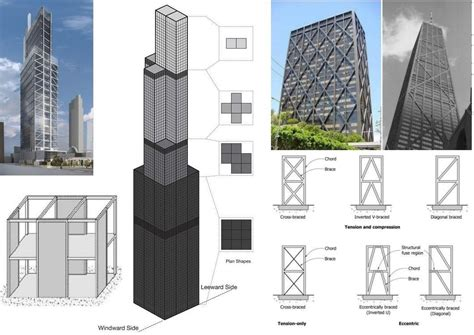 Types of High Rise Buildings Structural Systems