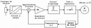 Cause Baisse De Tension : electronique r gulation par tension d armature induit ~ Medecine-chirurgie-esthetiques.com Avis de Voitures