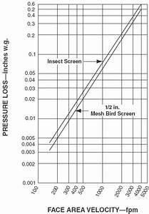 Hvac Screen Pressure Drop