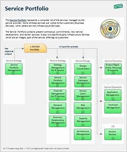 pin by it process maps on itil templates pinterest With itil v3 templates