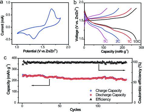 Zinc Carbon Fiber Composite Framework Anode For Aqueous