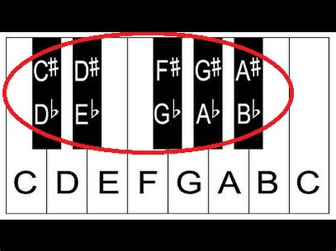 piano notes  keys piano keyboard layout lesson