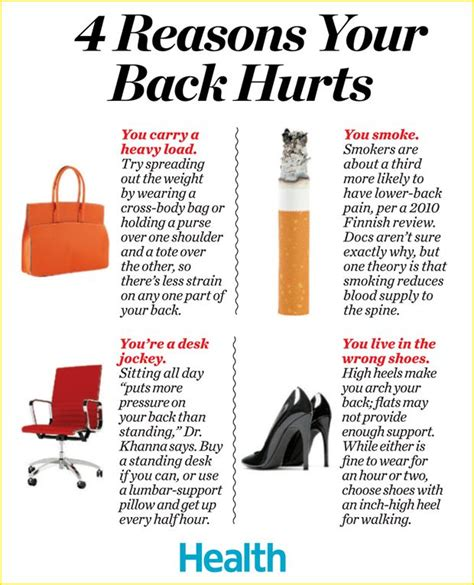 two reasons for back and its alleviation or