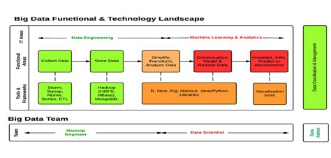 big data functional technology architecture