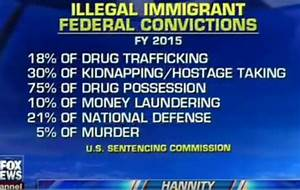 Sean Hannity says illegal immigrants account for up to 75 ...