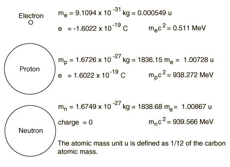 Rest Energy Of A Proton by Mass Of A Proton In Mev