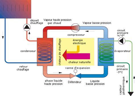 principe de fonctionnement d une chambre froide pompe a chaleur chauffe eau thermodynamique