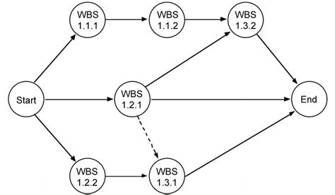creating  network diagram open textbooks  hong kong