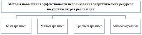 Основные организационные и технические мероприятия энергосбережения