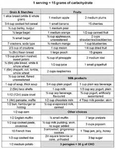 Carbohydrate Carb Counter Chart Printable