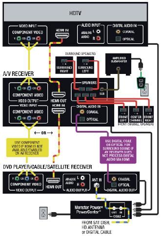 Receiver Wire Diagram av receiver diagram