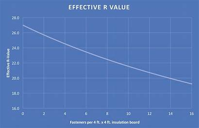 Value Effective Fasteners Insulation Gaf Thermal Affect