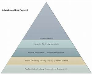 Pyramid Chart What Is A Pyramid Chart How To Make One