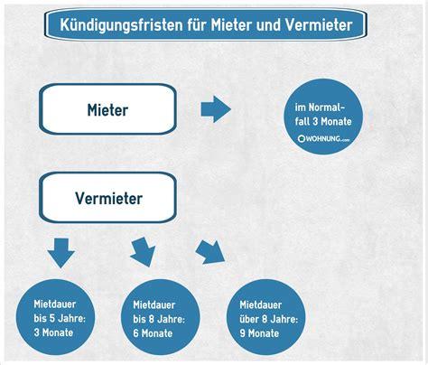 Ordentliche Kündigung Mieter by K 252 Ndigungsfrist In Der Eigentumswohnung Rechte Und