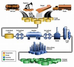 64 Best Images About Oil  U0026 Gas On Pinterest