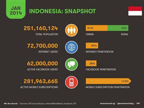 ourtime phone number statistik pengguna di asia dan indonesia