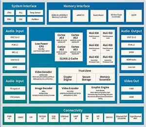 Allwinner H5 Quad Core Cortex A53 Processor Designed For