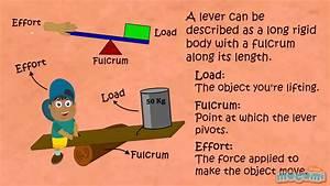 Levers Simple Machines | www.imgkid.com - The Image Kid ...