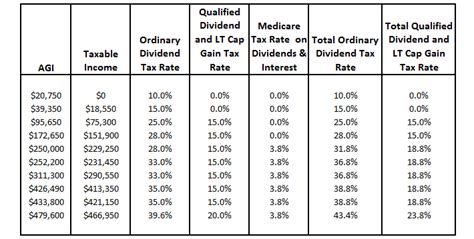 K Dividend Yield ordinary dividends qualified dividends return  capital 710 x 359 · png