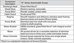 4 U0026quot  G Series Submersible Well Pumps