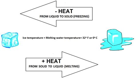 Freezig Diagram Of Liquid by Sensible And Latent Heat