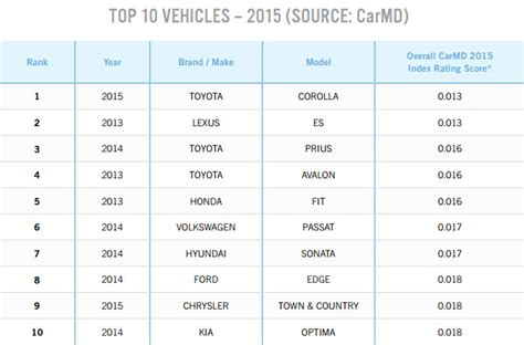 2015 Carmd Manufacturer & Vehicle Rankings Carmd