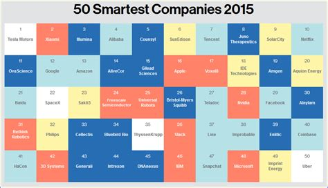 """Mit Technology Review's """"50 Smartest Companies"""" In 2015"""