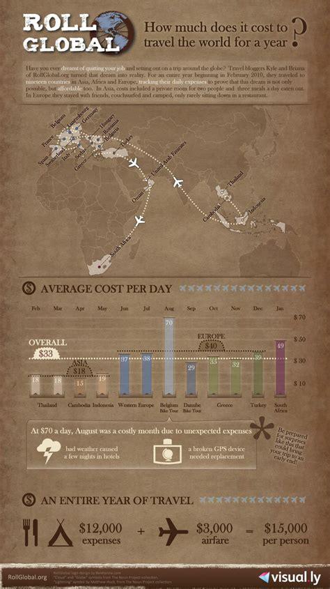 cost  travel  world   year