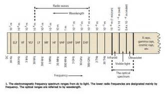187 archive understanding radio frequency theory the warroom