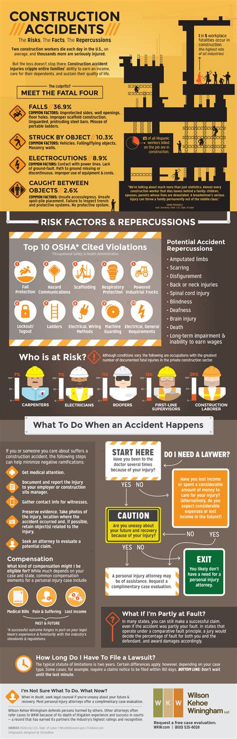 construction safety infographic construction accidents