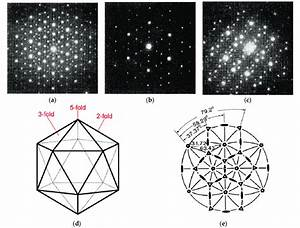 Icosahedral Structure  Saed Patterns Taken Along  A  5