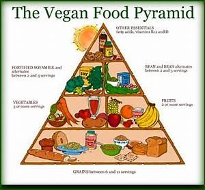 Image Gallery hawaii vegan food pyramid