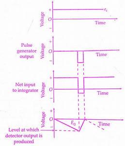 Integrating Type Digital Voltmeter Dvm  Working Principle
