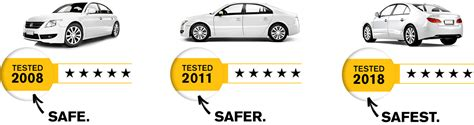 Safety Ratings by Safety Ratings Explained Ancap
