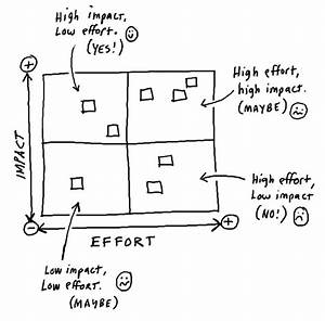 Impact  U0026 Effort Matrix