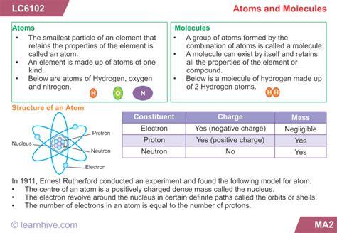 learnhive icse grade  chemistry elements  compounds