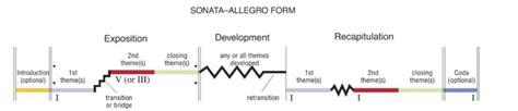 sonata allegro form appreciation