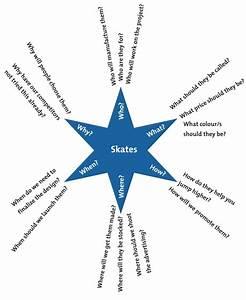 Starbursting  U2013 Understanding New Ideas By Brainstorming