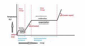 How Can I Calculate Thermochemistry Equations For Phase