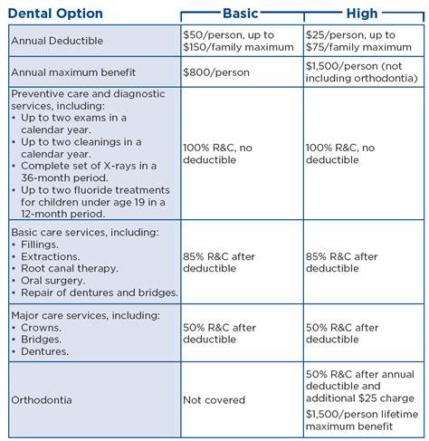dental hshs benefits