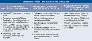 NASA layouts plan to get Humans to Mars - Clarksville, TN ...