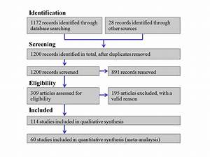 An overview of the systematic literature review process ...