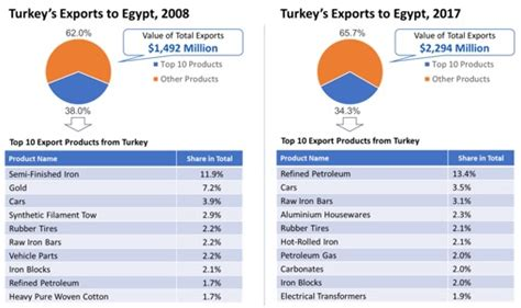 egypt export egypt import istanbul africa trade company