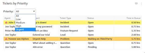 help desk kpi metrics ticket queue klipfolio com