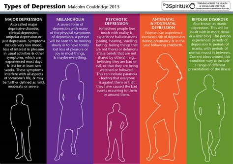 Types Of Depression 3spirituk