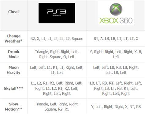 Cheats For Grand Theft Auto Five (gta V