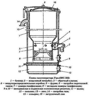 Газогенератор на дровах для автомобиля – устройство.