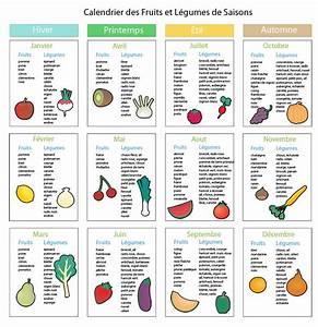Fruits Legumes Saison : 5 fruits et l gumes par jour coach en couches ~ Melissatoandfro.com Idées de Décoration