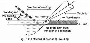 Top 2 Techniques Of Welding  With Diagram