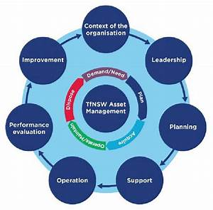 Tfnsw Asset Management Framework Model